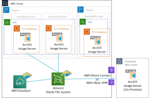 AWS EFS and ArcGIS Image Server