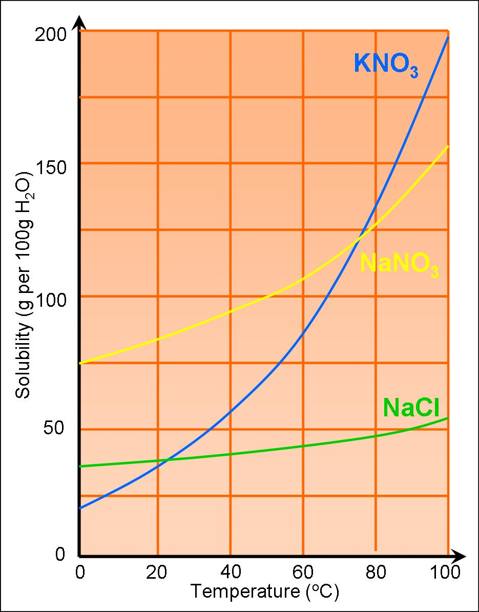 hight resolution of Solutions and Solubility Curves - SAS