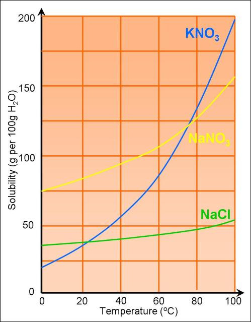small resolution of Solutions and Solubility Curves - SAS