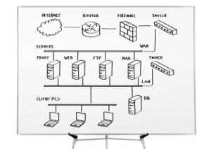 Network Design & Security