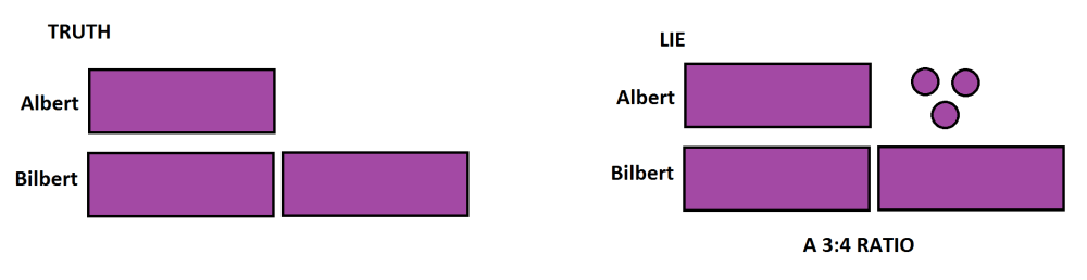 medium resolution of in the picture that is a lie albert supposedly has three groups of a quantity and bilbert four divide each of bilbert s blocks in half and he has four