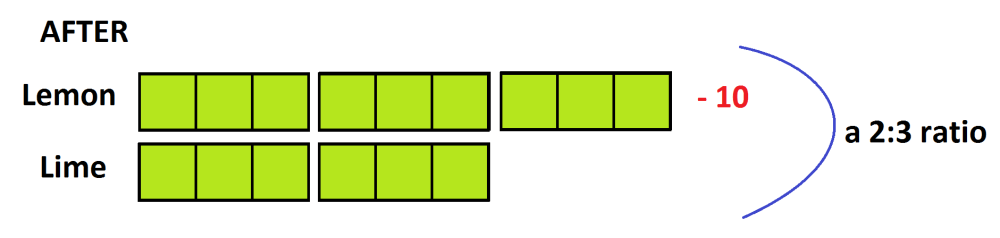 medium resolution of so the count of limes is 6 third blocks thus the count of lemon candies must be 4 third blocks this means that the ten candies removed must match five