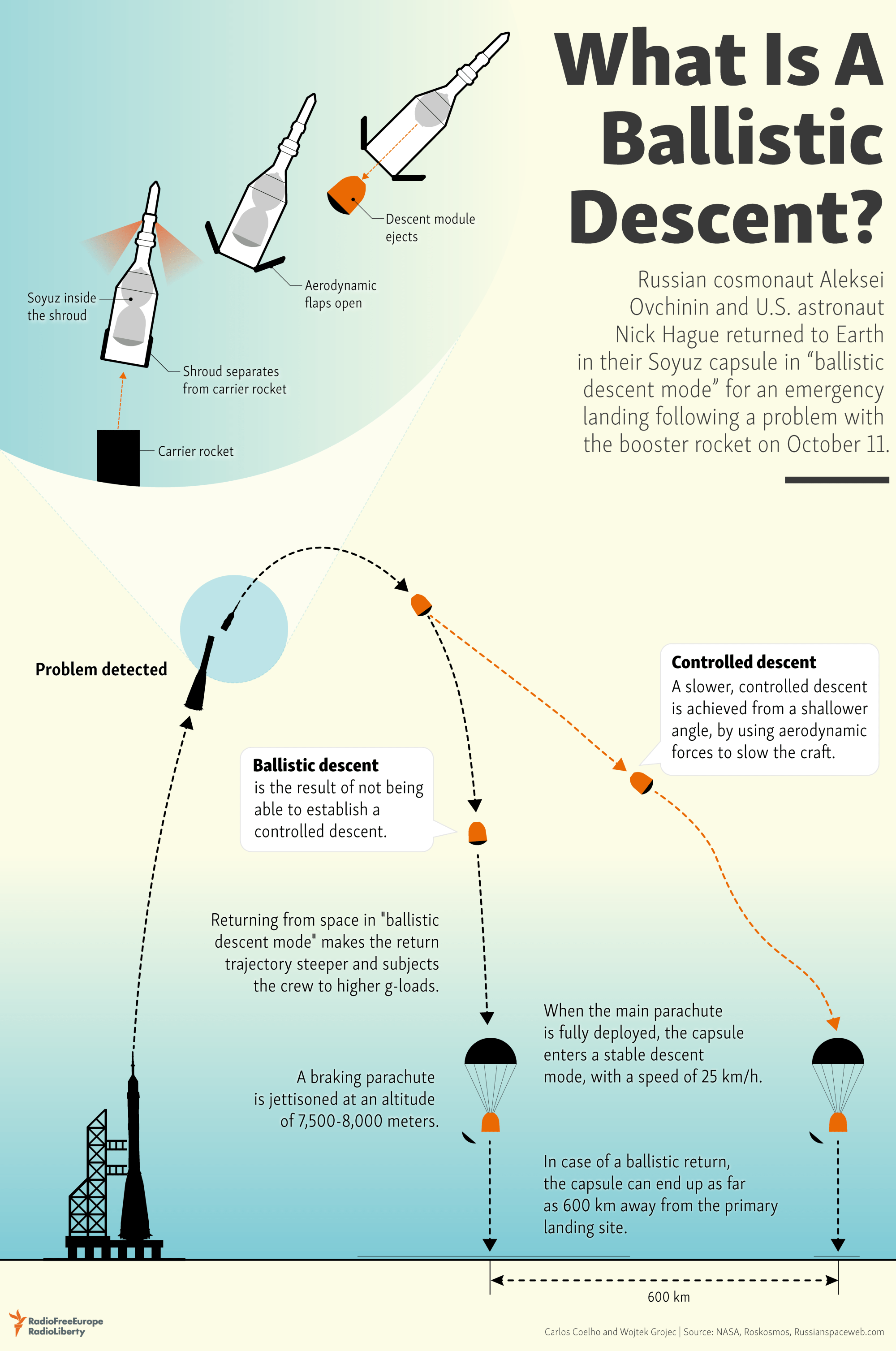 hight resolution of  returned to earth in their soyuz capsule in ballistic descent mode for an emergency landing following a problem with the booster rocket on october 11
