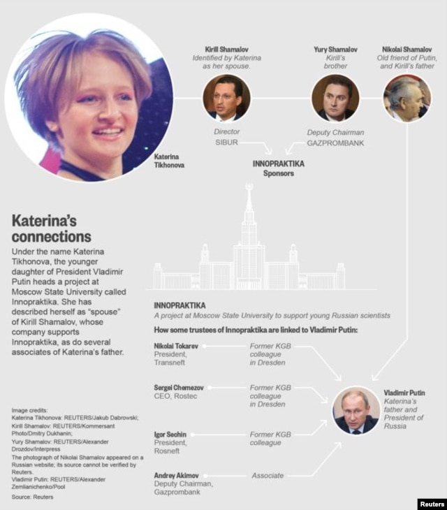 Katerina Tikhonova's connections