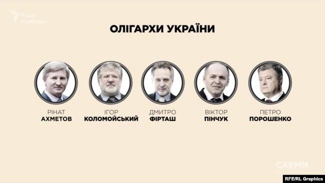 Класичними олігархами в Україні прийнято Коломойського, Порошенка, Фірташа, Пінчука та Ахметова