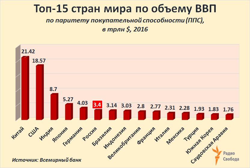 второе место по населению занимает процент за снятие наличных с кредитной карты райффайзен банка все сразу