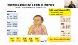 Grafik Pneumonia pada bayi dan balita di Indonesia yang disampaikan dalam kegiatan virtual Festival Sehat Anak Indonesia, memperingati Hari Pnemonia Dunia 2020, Kamis (12/11/2020) dalam tangkapan layar.