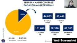 The distribution of COVID-19 cases among school-age children was conveyed by the Head of the Data and IT Division of the Covid-19 Handling Task Force, Dewi Nur Aisyah, Monday, July 19, 2021. (Photo: VOA)