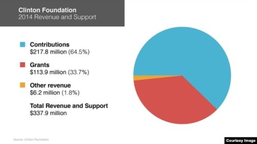 In 2014, the Clinton Foundation had $338 million in revenue.