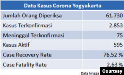 Data kasus corona DIY