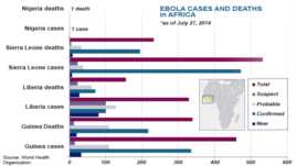 Ebola cases and deaths, as of July 27, 2014