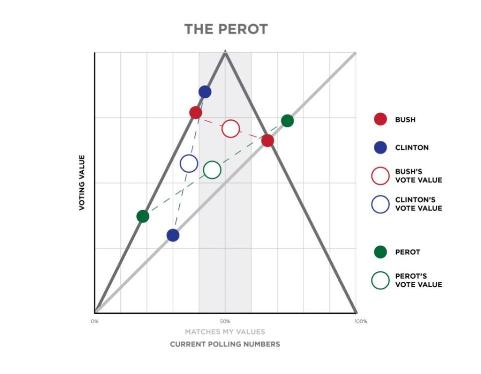 voting-perot-03