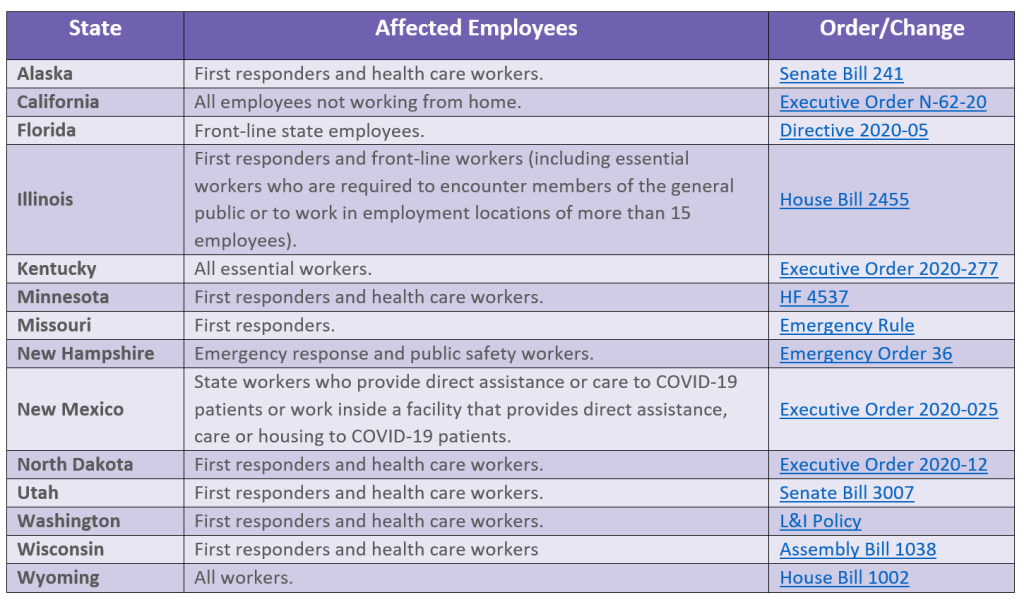 Workers' compensation changes for COVID-19