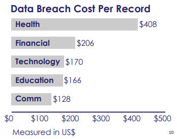Cyber security threats to medical offices