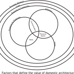 How To Fill Out A Venn Diagram Rj11 Wiring Trope Relationships Gd Ma Blog