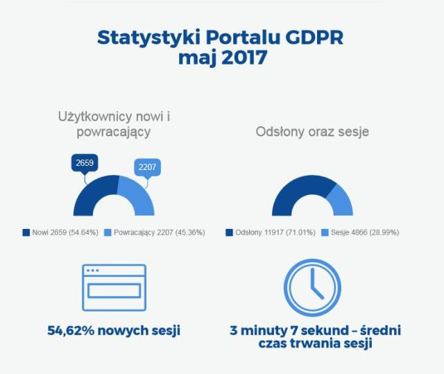 Statystyki Portalu GDPR.pl