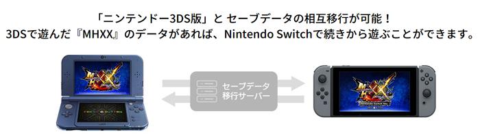 MHXX(Switch版)は買うべき?3DSとの通信プレイやデータ引継ぎまとめ! | げーりす
