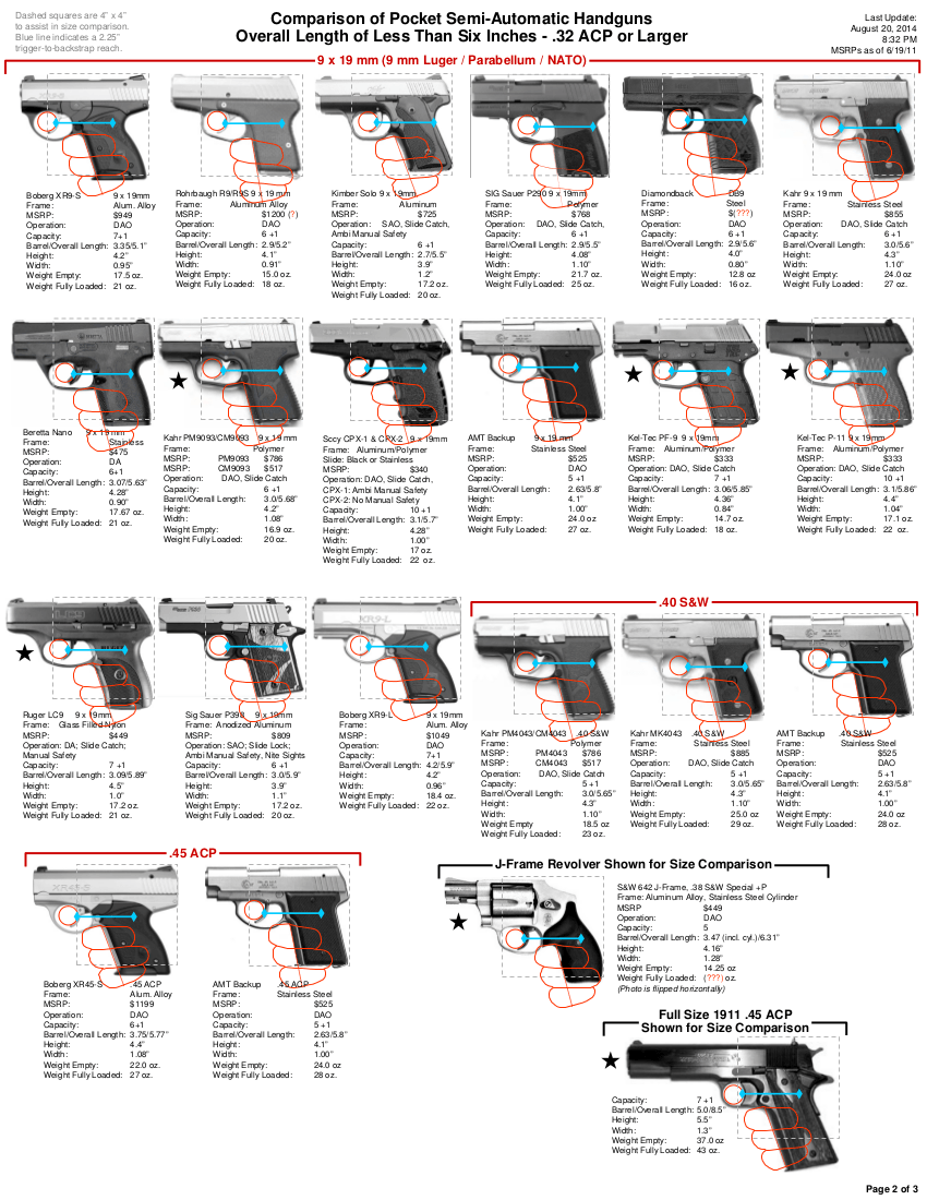 Gun Size Chart : chart, Pocket, Pistols, Concealed, Carry