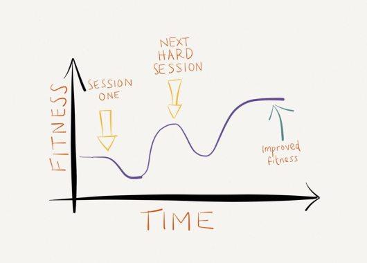 Progressive Overload Graph