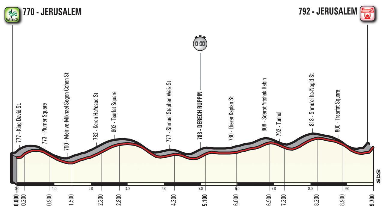 A Guide to the 2018 Giro d'Italia 3