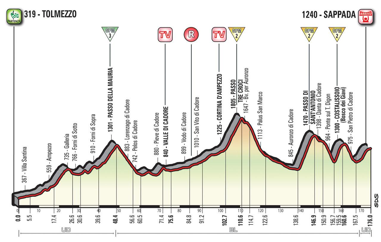 A Guide to the 2018 Giro d'Italia 15
