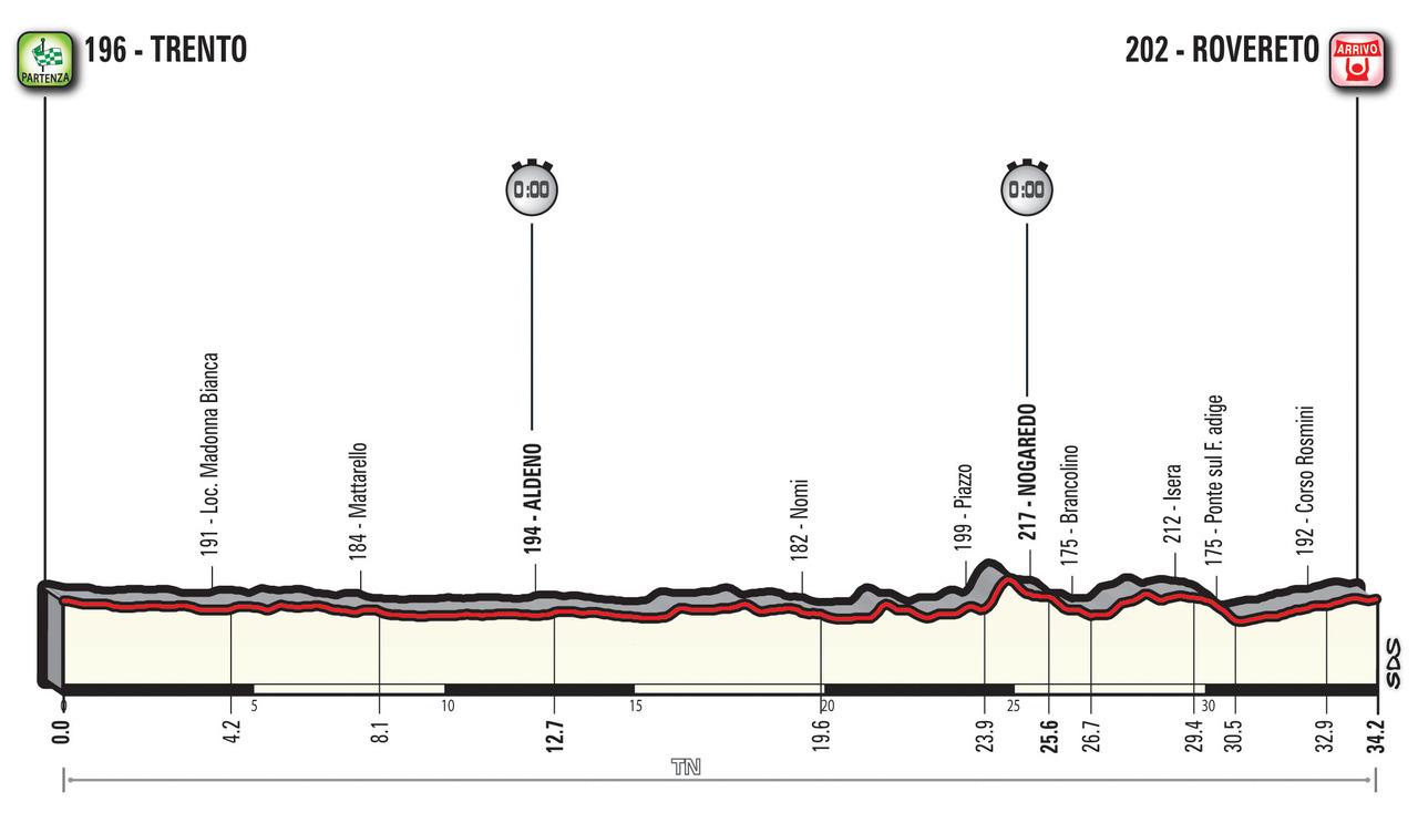 A Guide to the 2018 Giro d'Italia 16