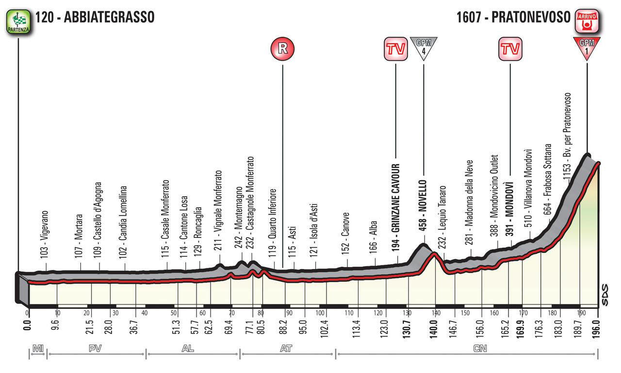 A Guide to the 2018 Giro d'Italia 18