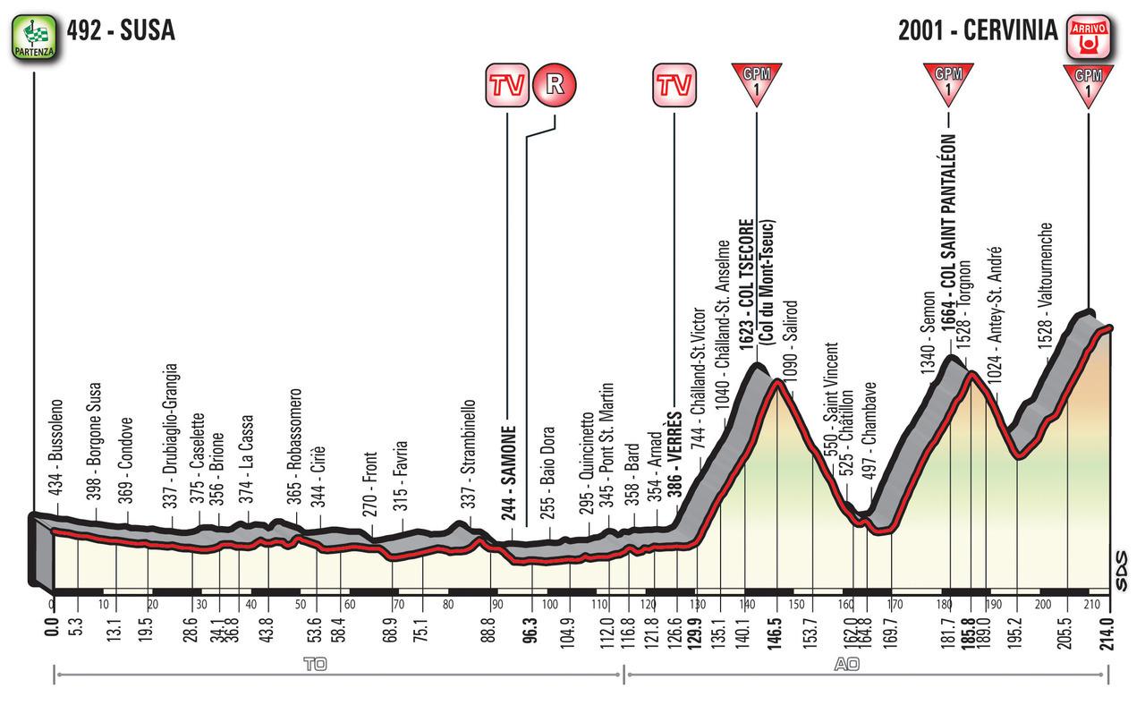 A Guide to the 2018 Giro d'Italia 20