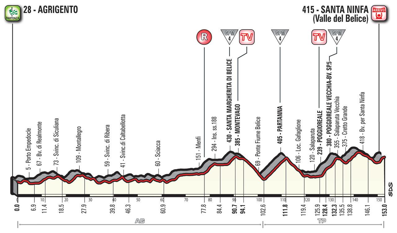A Guide to the 2018 Giro d'Italia 6