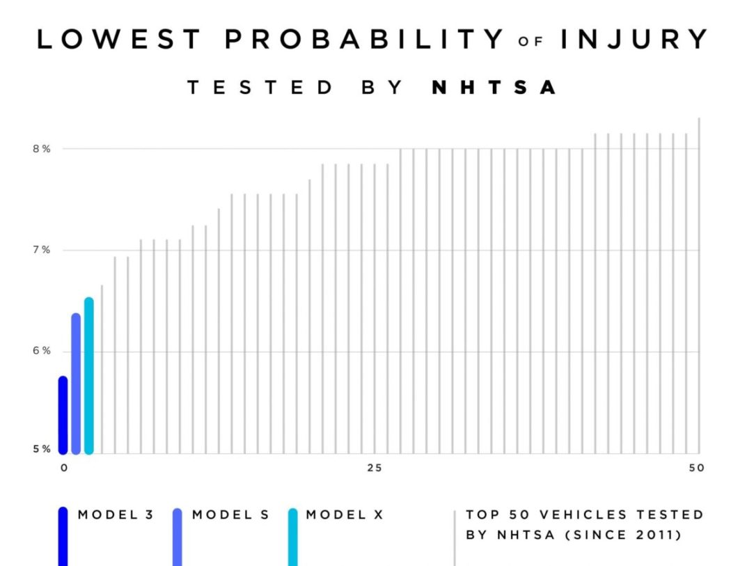 The Tesla Model 3 has the Lowest Probability of Injury of Any Vehicle Ever Tested 1