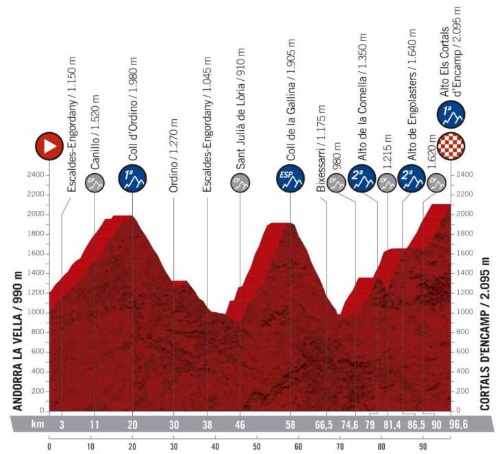 2019 Vuelta a España Route Includes 59 Categorized Climbs 4
