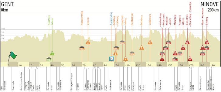 Omloop Het Nieuwsblad Preview 3