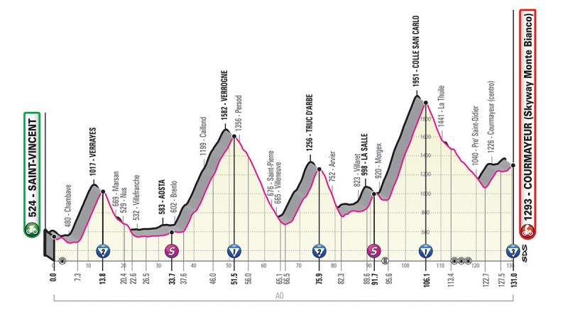 Giro d'Italia 2019 Preview 17
