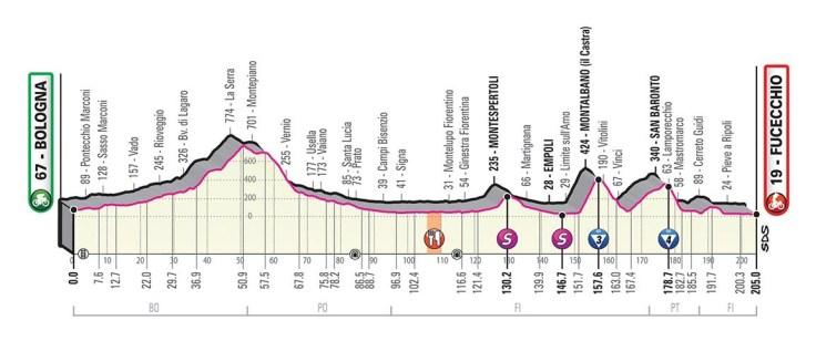 Giro d'Italia 2019 Preview 7