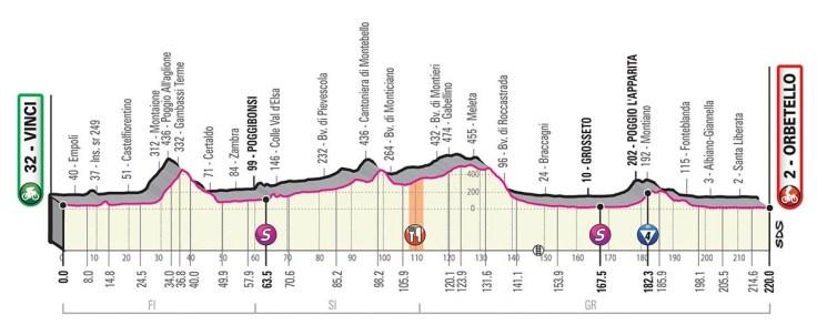 Giro d'Italia 2019 Preview 8