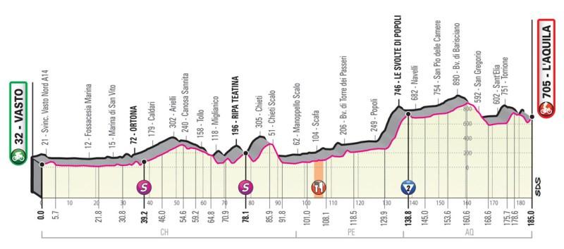Giro d'Italia 2019 Preview 10