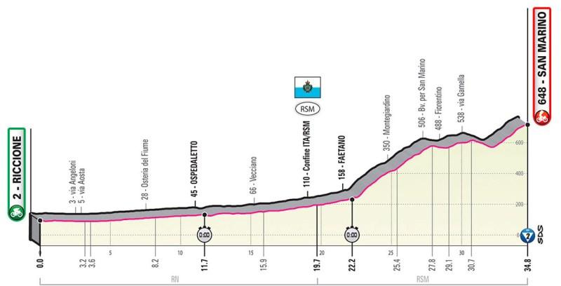 Giro d'Italia 2019 Preview 12