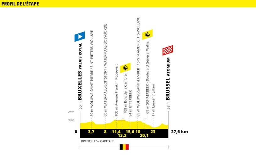 Tour de France 2019 Stage 2 Profile