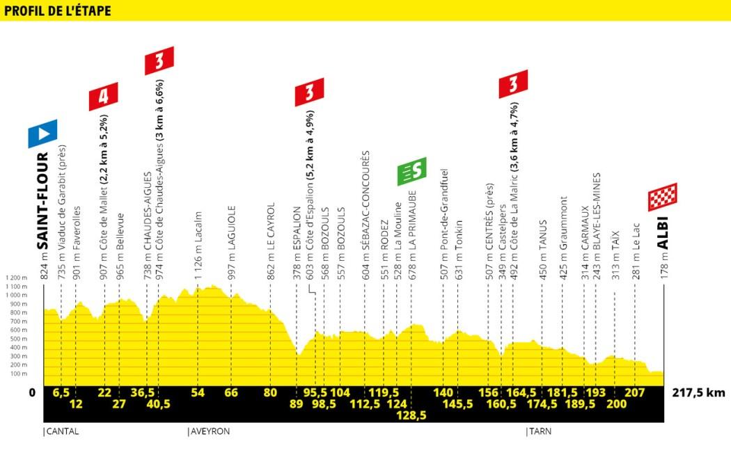 Tour de France 2019 Preview & Guide 31