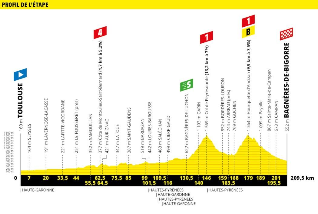 Tour de France 2019 Preview & Guide 33