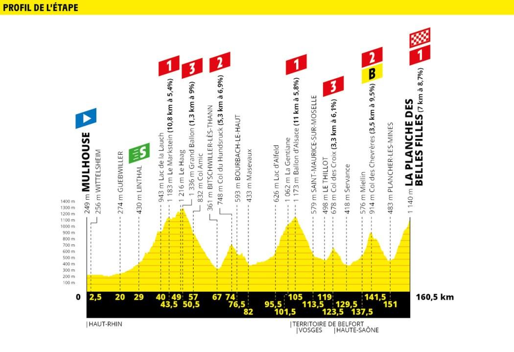 Tour de France 2019 Preview & Guide 27