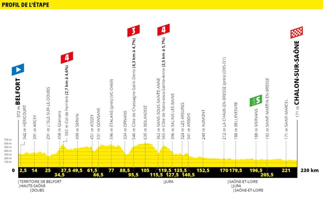 Tour de France 2019 Preview & Guide 28