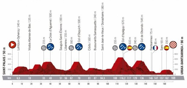 2019 Vuelta a Espana Guide: Route, Stage Previews, Start List & How to Watch 15