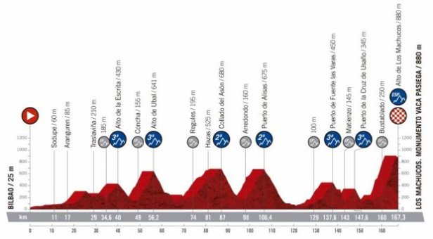2019 Vuelta a Espana Guide: Route, Stage Previews, Start List & How to Watch 17