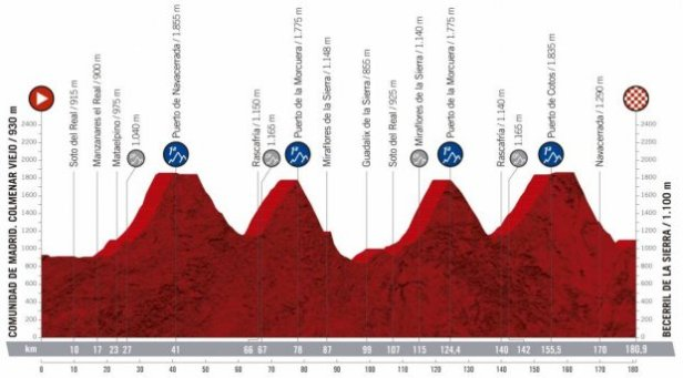 2019 Vuelta a Espana Guide: Route, Stage Previews, Start List & How to Watch 22