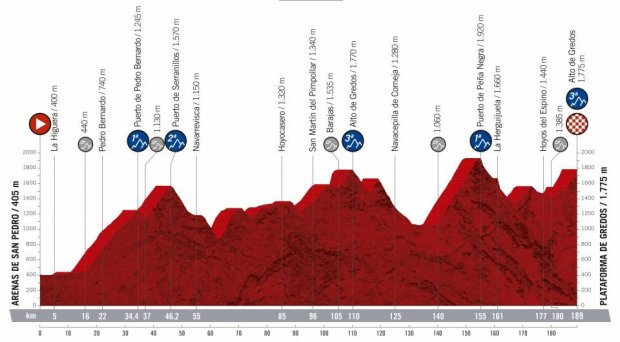2019 Vuelta a Espana Guide: Route, Stage Previews, Start List & How to Watch 23