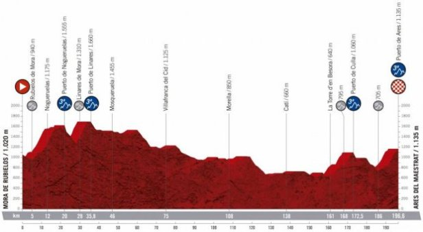 2019 Vuelta a Espana Guide: Route, Stage Previews, Start List & How to Watch 10
