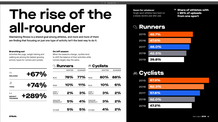 What Strava's End-of-Year Report Says About Where Cycling is Going 7