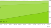 Latest Android OS Distribution Numbers Showing Gingerbread Taking Over