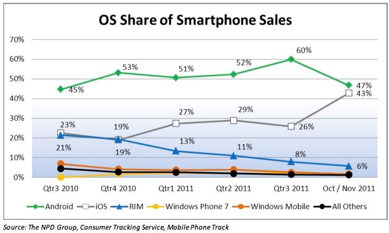 Smartphone Share End 2011